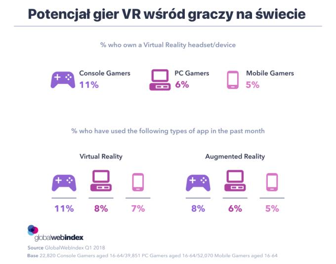Potencjał gier VR na świecie (1Q 2018)