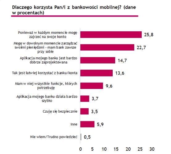 Powody korzystania z bankowości mobilnej przez Polaków (2018)