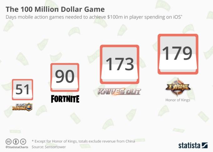 TOP 4 gier mobilnych, które wygenerowały najszybciej 100 mln dolarów przychodu