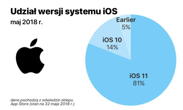 Udział wersji systemu iOS w maju 2018 r.