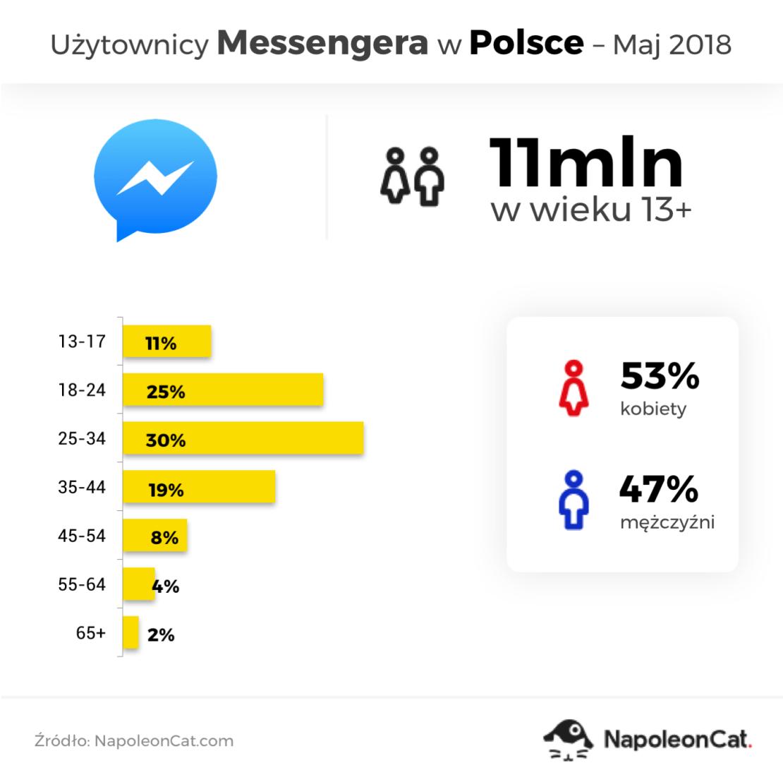 Użytkownicy Messengera w Polsce (stan na maj 2018)