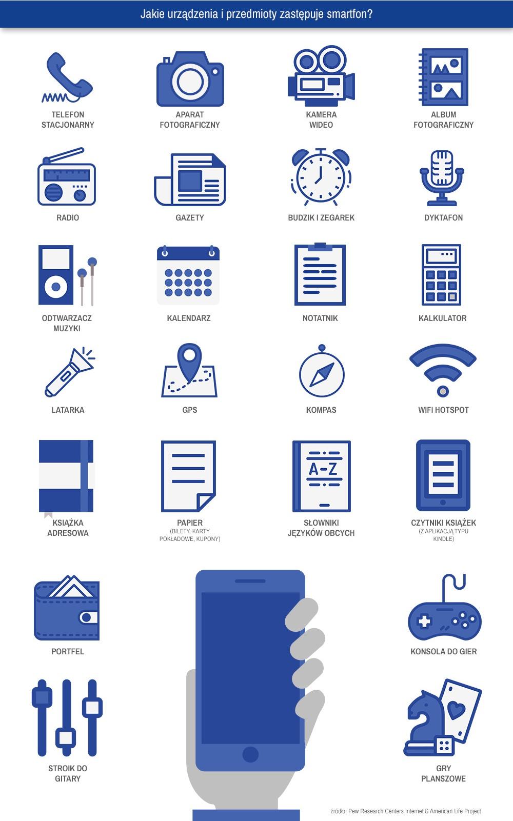 Jakie urządzenia i przedmioty zastępuje nam smartfon?