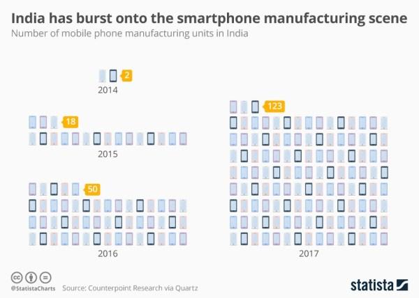 Aż 123 fabryki produkujące smartfony w Indiach