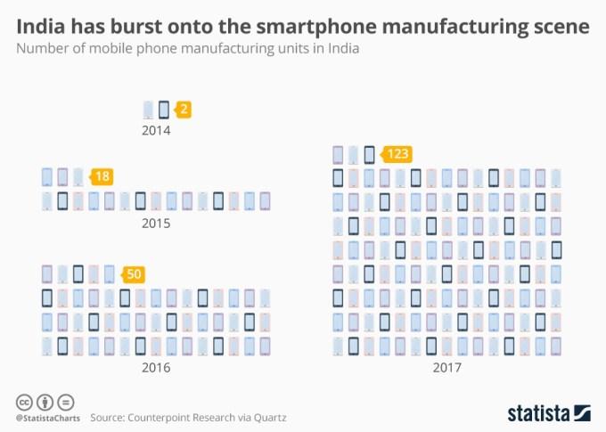Liczba fabryk mobilnych w Indiach (2014-2017)