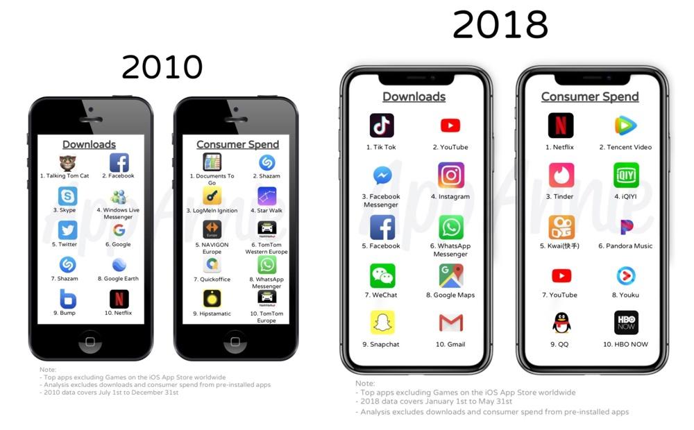 Najpopularniejsze aplikacje mobilne na iOS-a w 2010 i 2018 roku