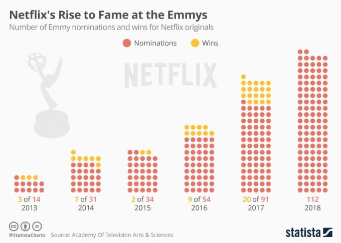 Liczba nominacji i wygranych Emmy dla serwisu Netflix od 2013 do 2018 r.