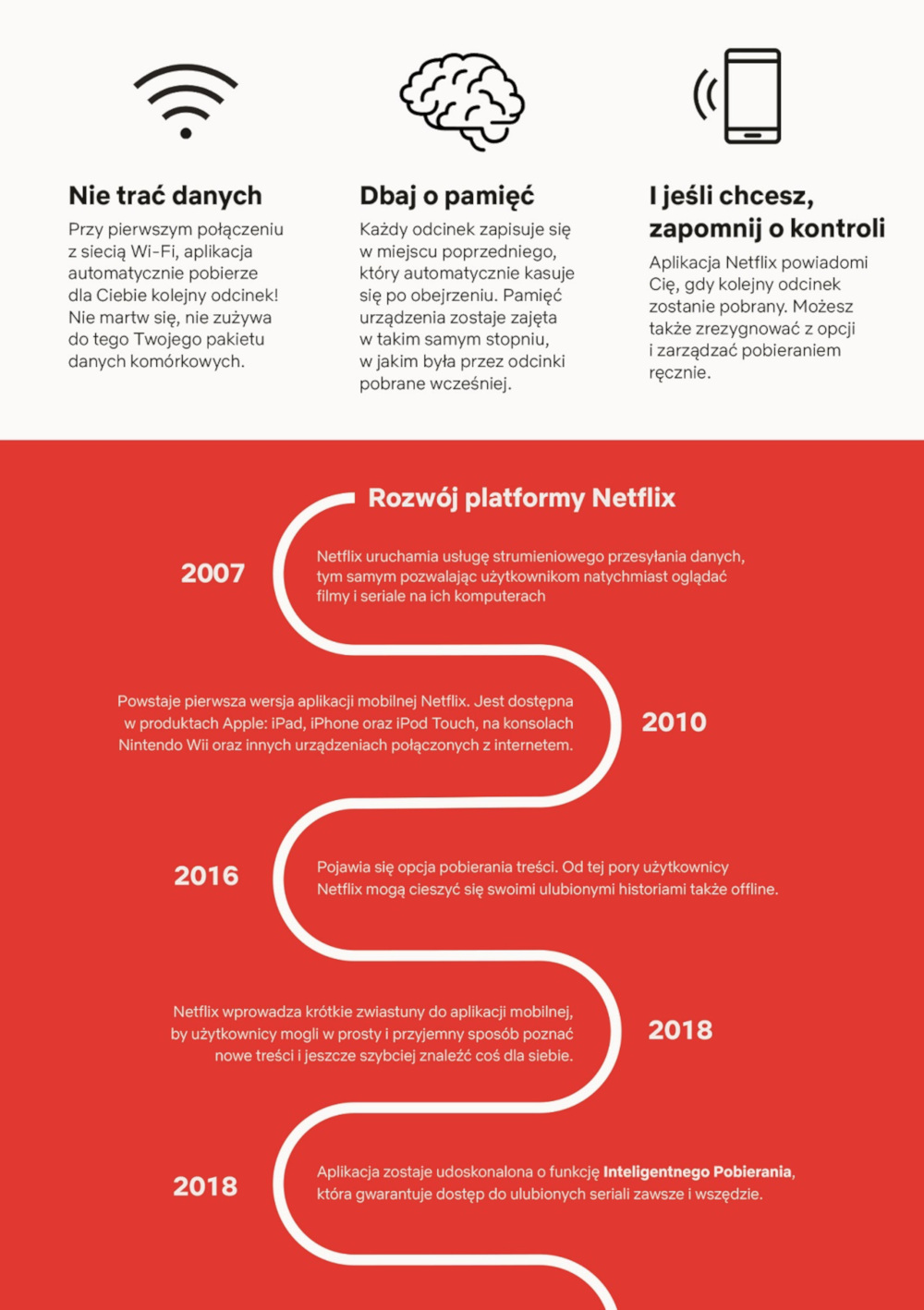 Rozwój platformy Netflix (infografika)
