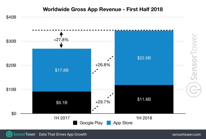 Przychody z aplikacji mobilnych na świecie (App Store i Google Play) w 1. poł. 2018 r.