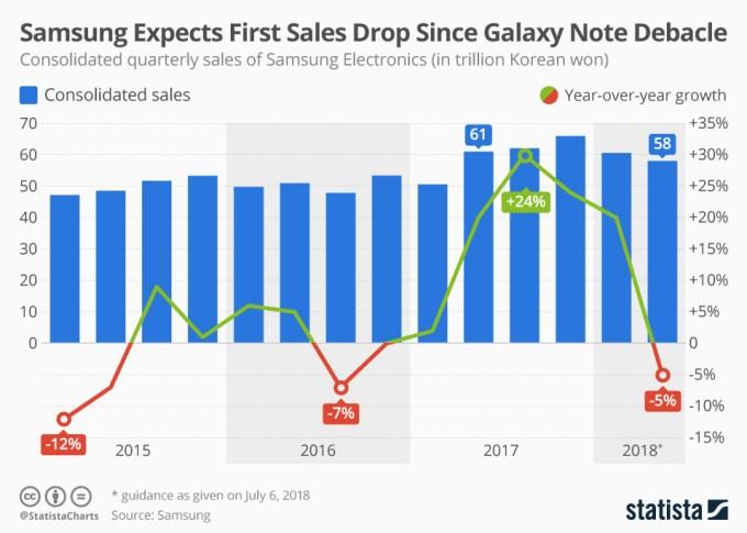 Wykres: Sprzedaż smartfonów Samsunga (2015-2018)