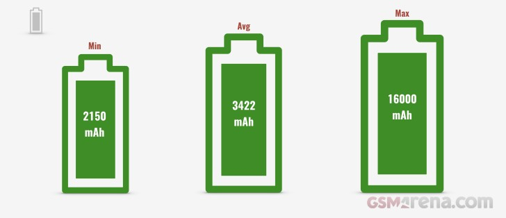 Średnia pojemność baterii w smartfonach (2018)