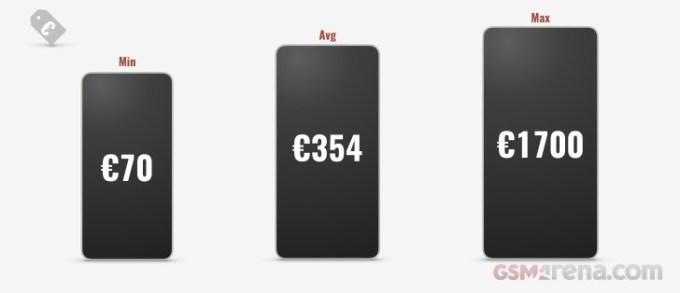 Średnie ceny smartfonów z 2018 r.