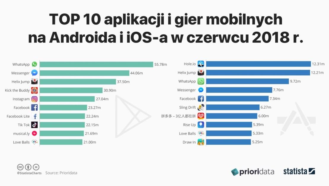 Ranking aplikacji i gier mobilnych na iOS-a i Androida w czerwcu 2018 r.