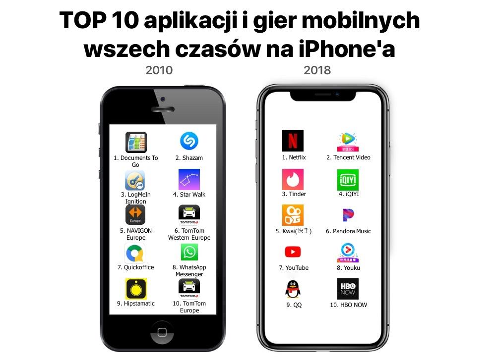 TOP 10 aplikacji i gier mobilnych wszech czasów w sklepie App Store (2010-2018)