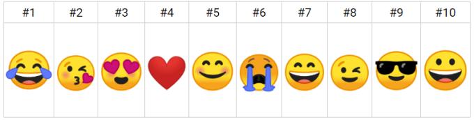 TOP 10 Emoji na świecie