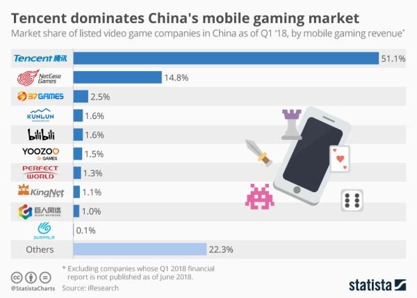 Tencent dominuje na chińskim rynku gier mobilnych