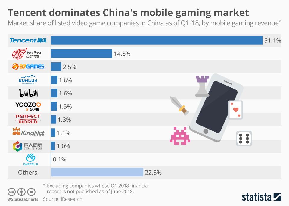 TOP 10 firm na rynku gier mobilnych w Chinach 1Q 2018