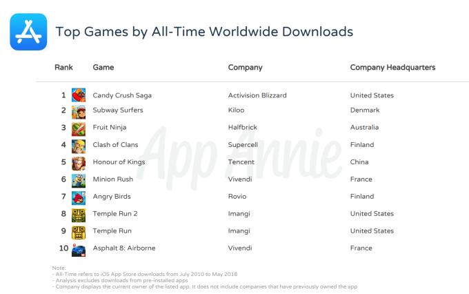 TOP 10 gier mobilnych wszech czasów na iOS-a (2010-2018) wg liczby pobrań