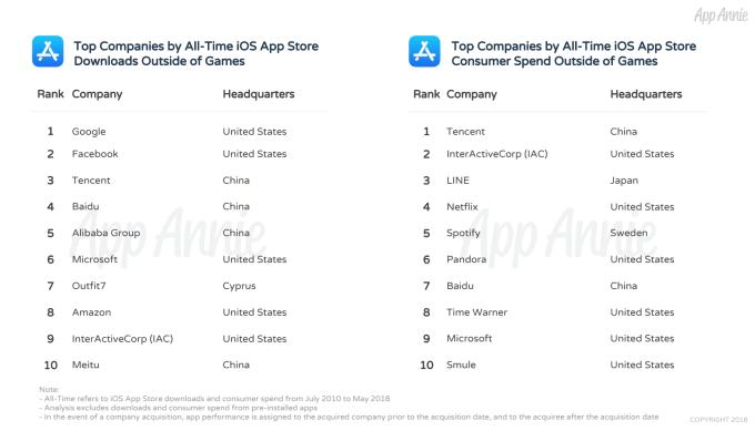 TOP 10 wydawców aplikacji mobilnych na iOS-a (2010-2018)