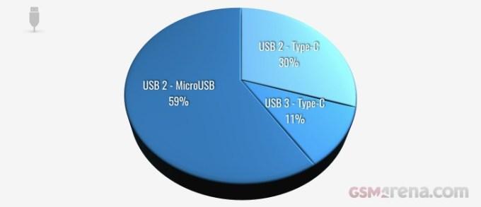 Typy USB w smartfonach z 2018 r.