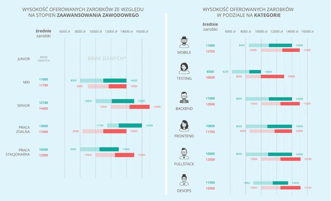 Wartość zarobków programistów ze względu na staż i kategorie