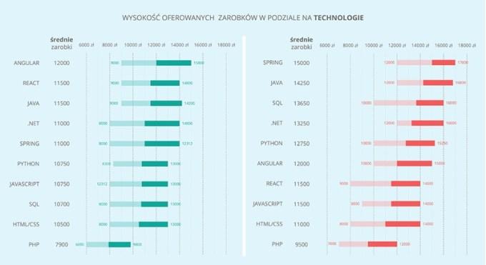 Wartość zarobków wg technologii (programiści)