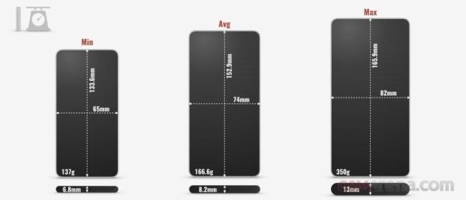 Średnie wymiary i wagi smartfonów (2018)