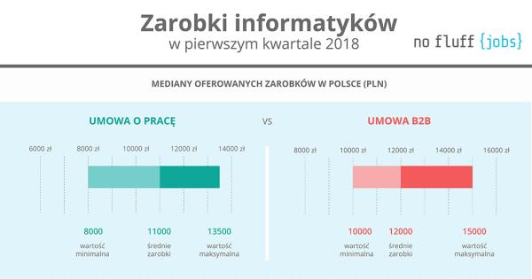 Ile zarabiają polscy programiści w 2018 roku? [infografika]