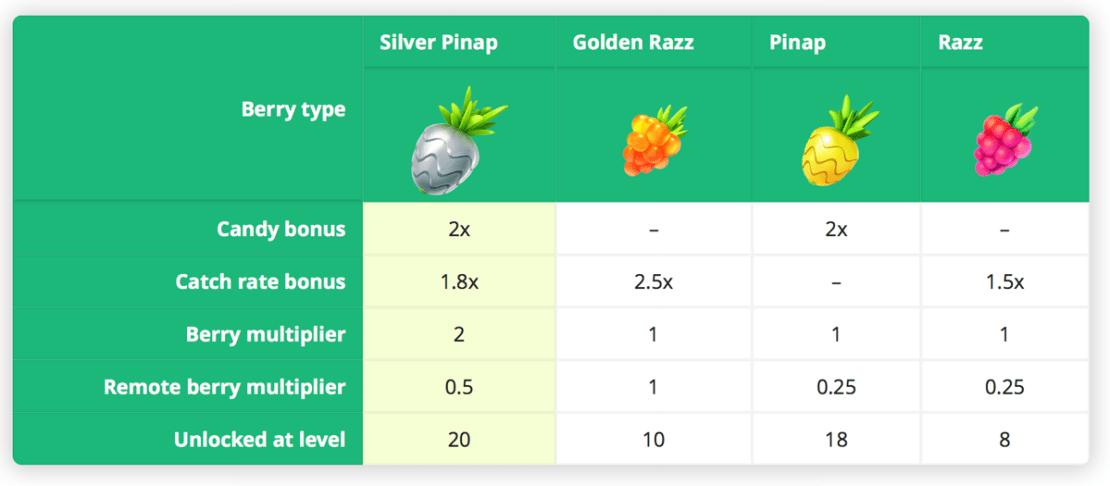 Porównanie właściwości jagód w Pokemon GO (Silver Pinap vs. Golden razz vs. Pinap vs. Razz)