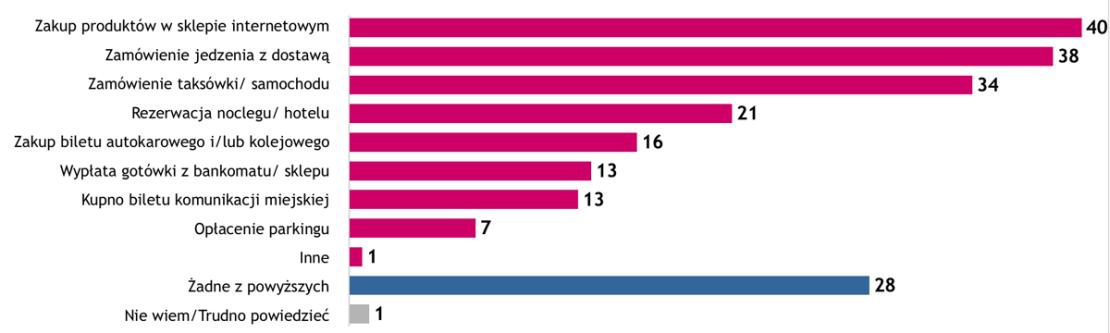 Którą z wymienionych czynności wykonałeś w ostatnim roku za pomocą smartfona/telefonu (dane w %)