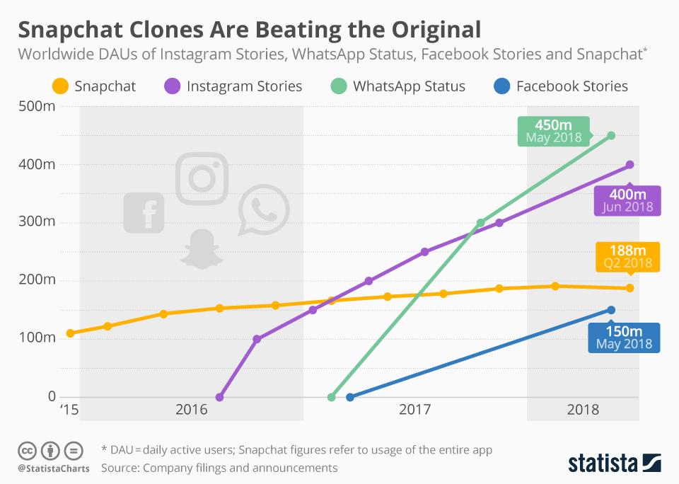 Liczba dziennych aktywnych użytkowników Stories w komunikatorach mobilnych (2Q 2018)