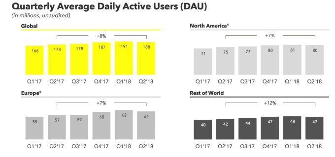 Liczba aktywnych użytkowników Snapchata (dzienna, 2Q 2018)