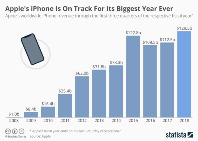 Przychody ze sprzedaży iPhone'a w latach 2008-2018