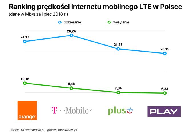 Ranking prędkości internetu mobilnego (LTE) w Polsce (lipiec 2018)