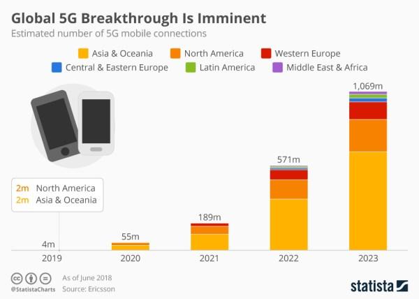 Rewolucja sieci 5G jest nieuchronna
