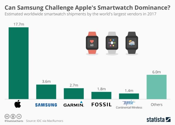 Estymowana liczba wysyłek smartwatchów (wg producenta) w 2017 r.