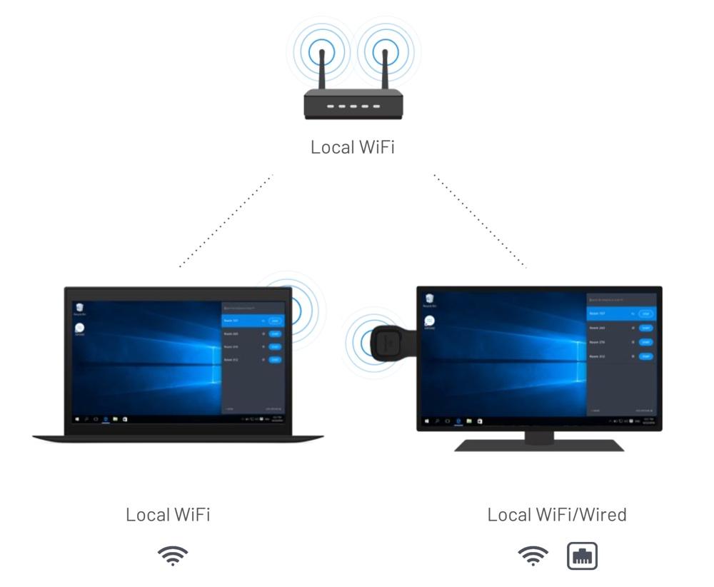 Airtame w sieci Wi-Fi