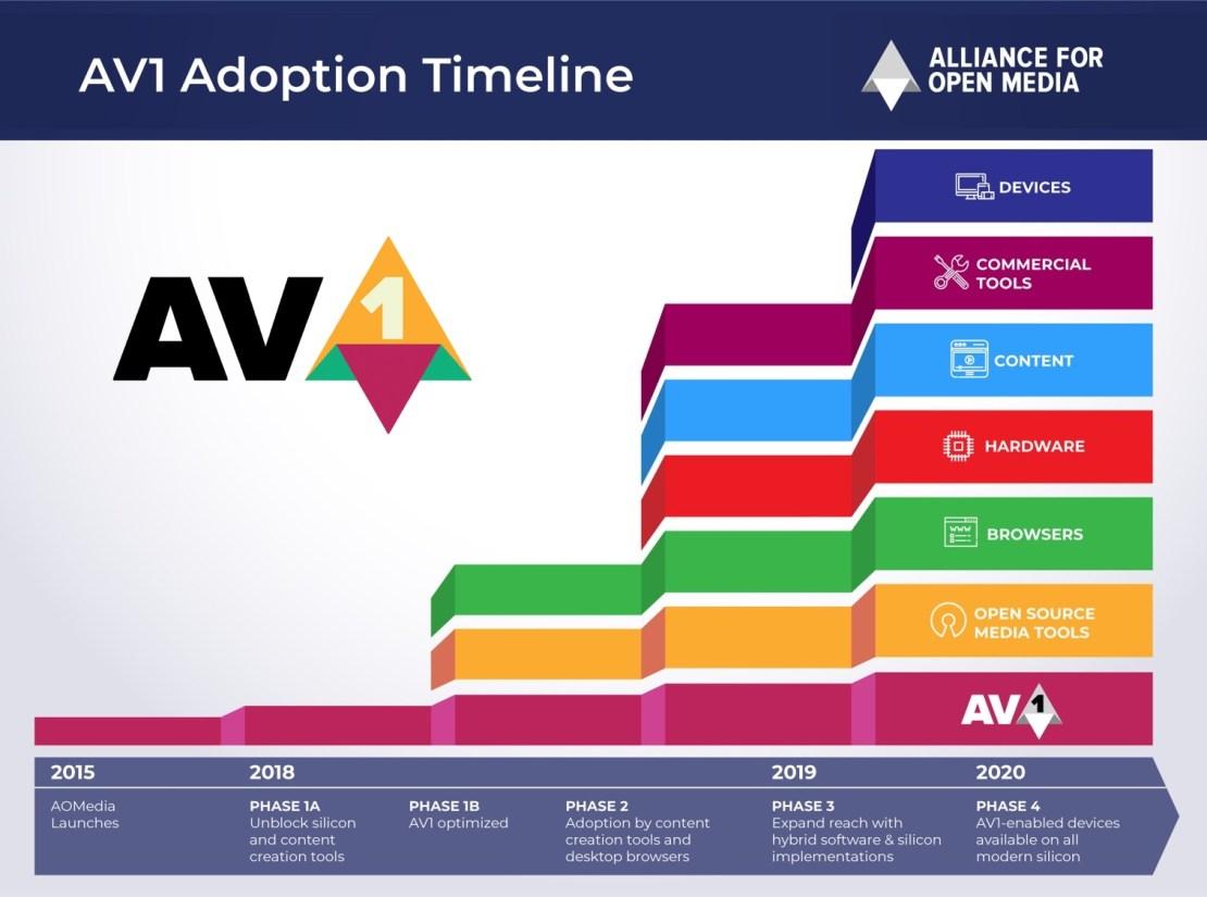 Wdrożenie (przyjęcie) kodeka AV1 – 2015-2020