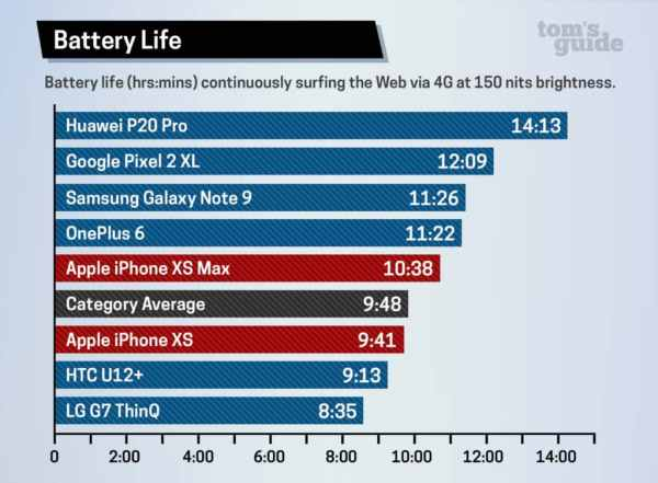 Jak długo działa bateria iPhone'a XS i XS Max na jednym ładowaniu?