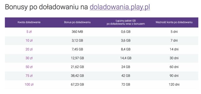 Bonusy za doładowania internetu mobilnego na kartę w Play