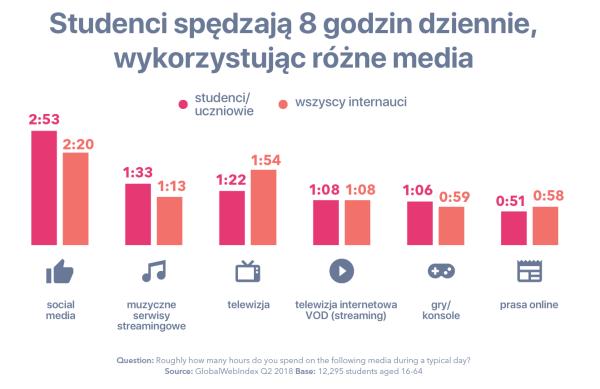 Z jakich mediów korzystają studenci i uczniowie w ciągu dnia?