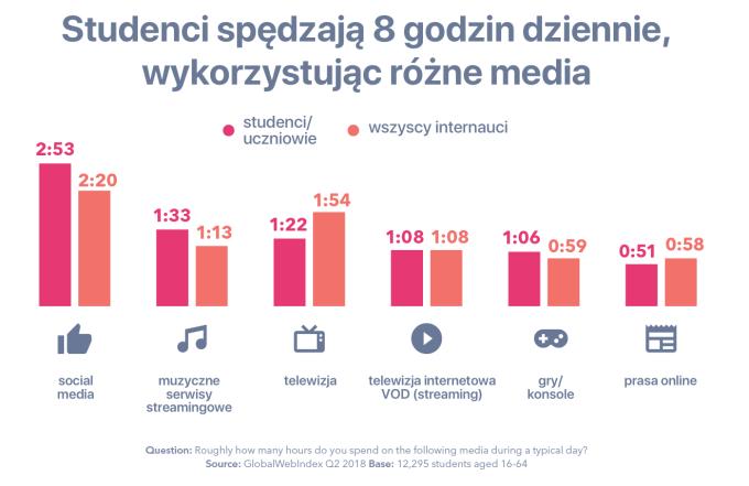 Ile czasu spęczają studenci/uczniowie w konkretnych typach mediów? (2Q 2018)