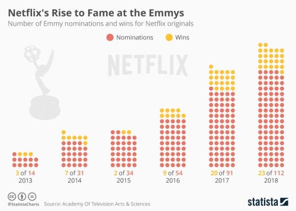 Netflix zdobył 23 nagrody Emmy 2018