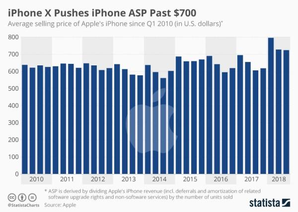 Apple sprzedaje iPhone'y za średnio 700 dolarów