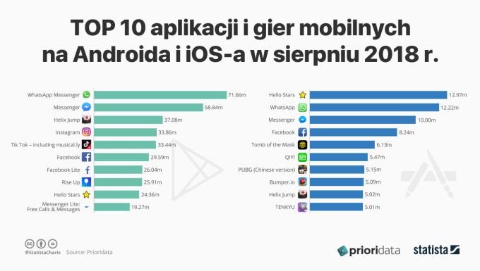 Ranking aplikacji i gier mobilnych na iOS-a i Androida w sierpniu 2018 r.
