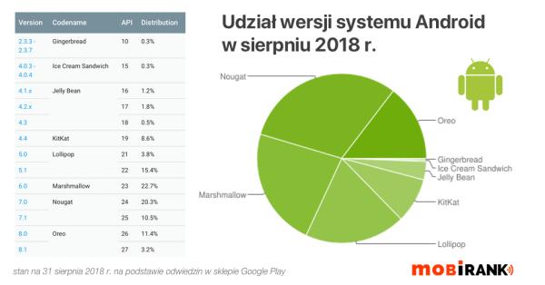 Udział wersji systemu Android w sierpniu 2018 r.