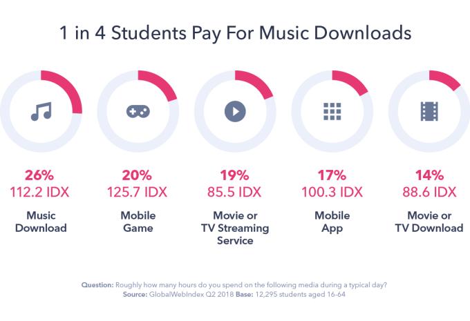 1 na 4 studentów płaci za usługi muzyczne online (2Q 2018)