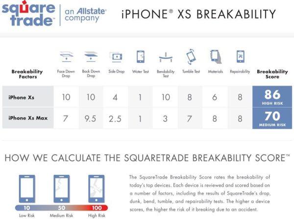 iPhone XS jest bardziej wytrzymały, ale nie jest niezniszczalny…