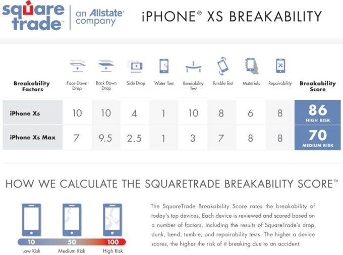 Wyniki testów wytrzymałościowych iPhone'a XS i XS Max (fot. SquareTrade)