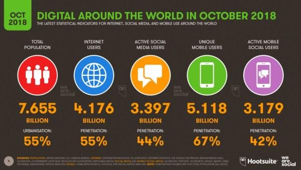 "Raport ""Mobile i digital w 4Q 2018"" – prawie 4,2 mld ludzi online!"