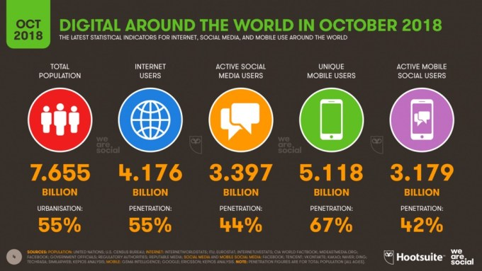 Statystyki digital i mobile na świecie w 4Q 2018 r.